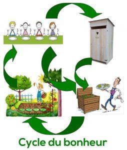 fonctionnement des toilettes sèches
