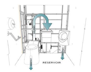 Circuit des déchets dans les toilettes publiques i Cube®
